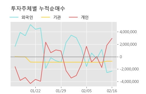 '서울식품' 52주 신고가 경신, 주가 상승 중, 단기간 골든크로스 형성