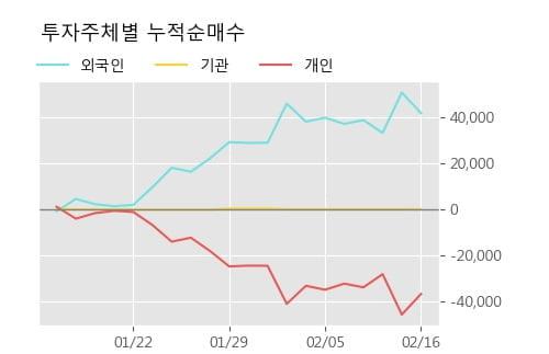 '동일기연' 52주 신고가 경신, 단기·중기 이평선 정배열로 상승세