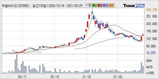 박셀바이오, 상승흐름 전일대비 +11.59%... 이평선 역배열 상황에서 반등 시도