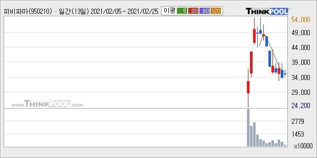 피비파마, 전일대비 6.03% 상승중... 최근 주가 반등 흐름