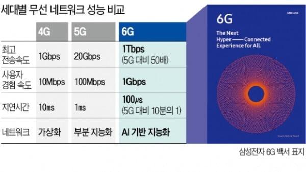 5G도 아직인데…삼성·애플·화웨이 6G '물밑 전쟁' [배성수의 다다IT선]
