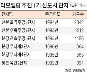 """""""현금청산에 규제 많아""""…재건축 대신 '리모델링' 열풍"""