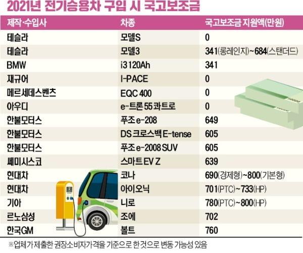 2021년 전기차 국고보조금 지원액. 사진=한국경제DB
