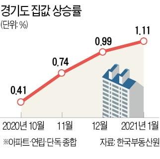 전국 아파트 평균가격 4억 돌파…'GTX 호재' 경기도 집값 상승률 10개월來 최고