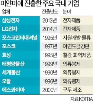 한국기업들 비상…포스코인터 가스전에 영향 미치나 '촉각'
