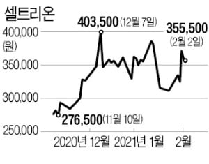 셀트리온이 '한국판 게임스톱'?…공매도 비중 6.2% 불과