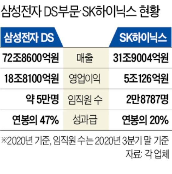 """""""이참에 옮길까""""…SK하이닉스, 성과급 논란에 인력유출 '비상'"""