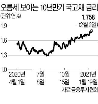 국채금리 '들썩'…韓銀 통화정책 약발 안먹혀
