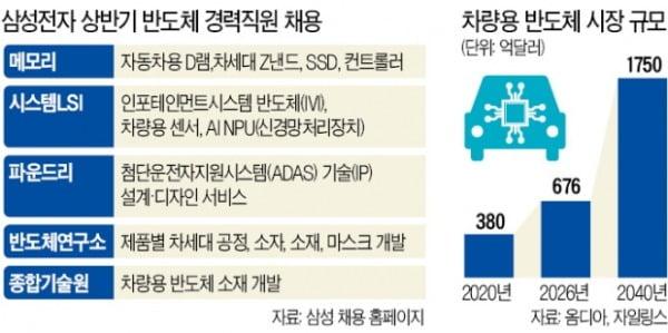 불붙은 '반도체 인재 쟁탈戰'…삼성전자, 경력직 대거 뽑는다
