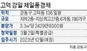 올해 서울 첫 분양 '고덕 강일 제일풍경채' 내달 청약