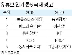 펭수의 동원참치 2100만뷰…집콕시대 '먹는' 광고가 대세