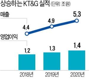 KT&G, 매출·영업이익 사상 최대