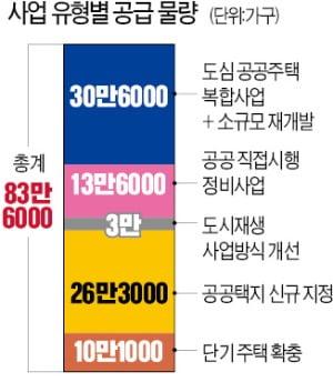'4기 신도시' 화성 매송·용인 공세리 등 후보지로 거론