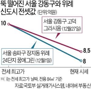 서울 강동·위례 전셋값, 쏟아지는 공급에 무릎 꿇었다
