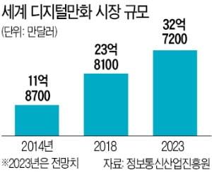 '이야기 콘텐츠 시장' 쑥쑥…네이버 vs 카카오 웹툰·웹소설 '맞짱'