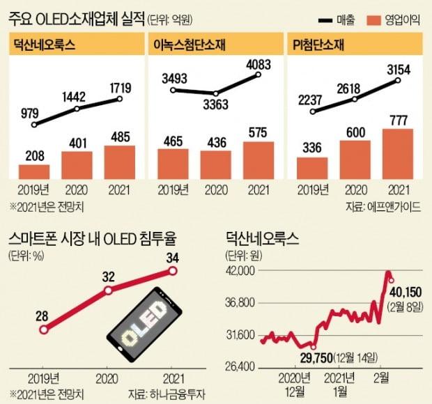 전기차·스마트폰…'팔방미인 OLED' 소재株 뜬다