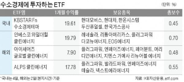 속도내는 '수소경제'…개별종목보단 산업전반 투자하는 ETF 주목