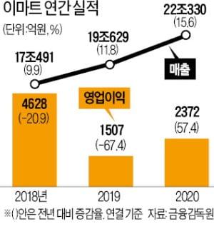 22 조원 … 이마트 매출 기록    한경 닷컴