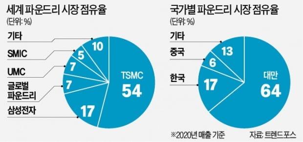 대만 TSMC, 日과 손잡았다…반도체 R&D 거점 설립