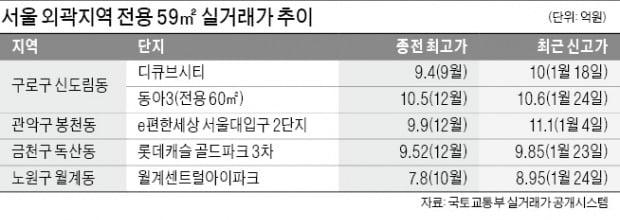 금천·관악·구로구…서울 외곽 소형도 속속 '10억 클럽'