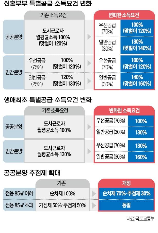 '상한제' 아파트 5년 의무거주, 전세 못 놔…연봉 1억 맞벌이 신혼부부도 '특공' 기회