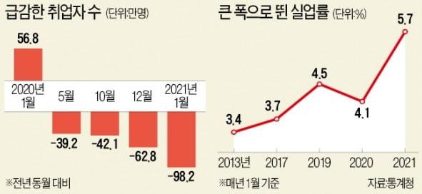 21년 만에 최악 실업률…노인 일자리 '착시' 걷히자 참담한 민낯