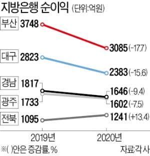 지방은행 순익 줄줄이 감소…전북은행만 웃었다