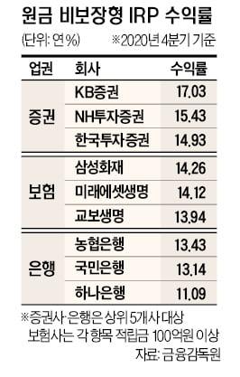 원금비보장형 수익 '달콤'…KB증권 작년 17% 1위, 원금보장형은 고작 2%대