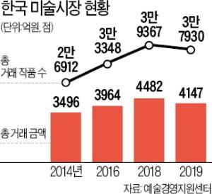 미술시장 규모 '뚝뚝'…온라인 판매는 '쑥쑥'