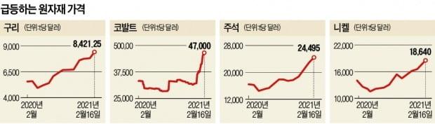 '보복소비'가 끌어올린 원자재값…구리 9년·주석 8년만에 '최고'