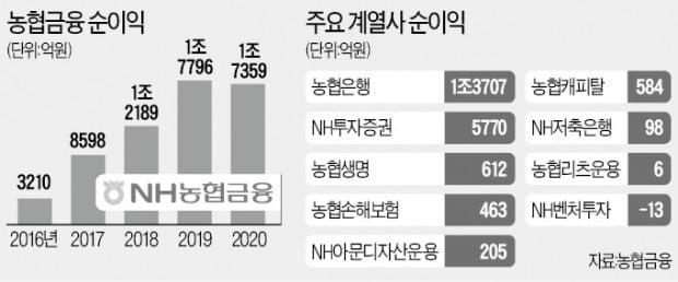 """""""증권·보험이 효자""""…농협금융, 순이익 1.7조"""