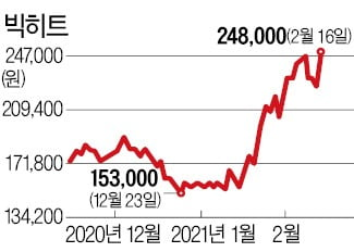 'BTS 기대감' 상장 주가 회복한 빅히트…지금 사도 될까? [분석+]