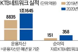 """'VC 원조' KTB네트워크…""""연내 코스닥 상장 하겠다"""""""