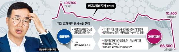 """금감원 """"신약 임상결과 뒤집어"""" vs 에이치엘비 """"허위 아니다"""""""