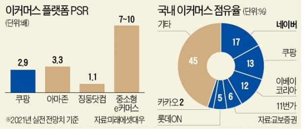 """""""쿠팡 몸값과 비교하면 이마트·네이버 저평가"""""""