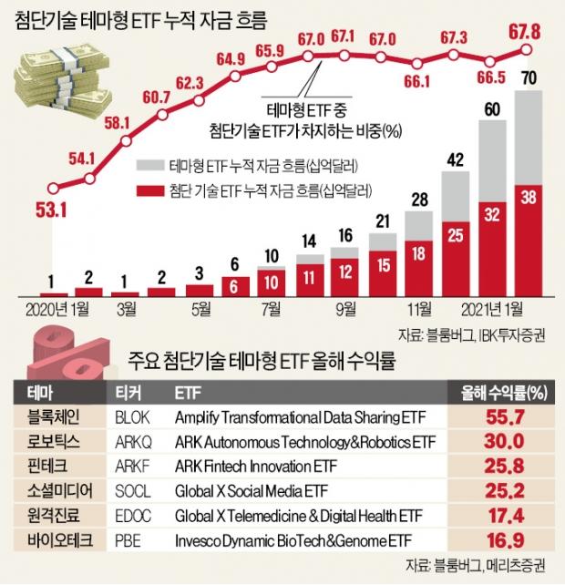 '파괴적 혁신' 이끌 소형株·ETF로 돈 몰린다…전세계 휩쓰는 '캐시우드 신드롬'