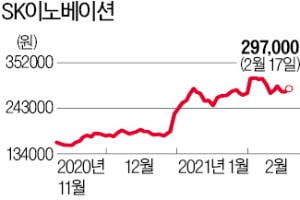 SK이노베이션, 반등…패소전 수준으로 복귀