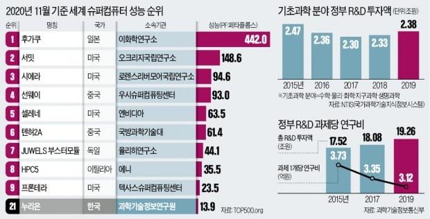 막강투자 日, 美 꺾고 슈퍼컴퓨터 1위 할 때…한국은 4계단 추락