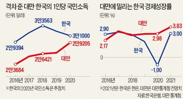 '체질 달라진' 대만 경제…1인당 소득 韓 추월 임박