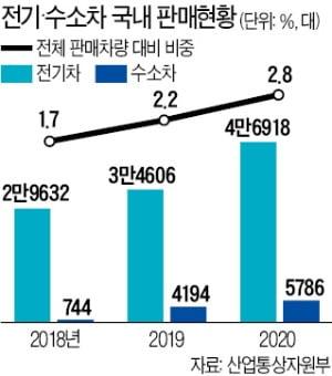 전기·수소차 판매 비중 못 맞추면 2023년부터 기여금 부과