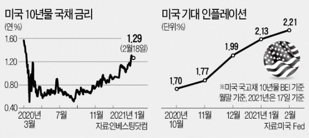 """인플레이션의 역습…""""가치株 비중 늘릴 때"""""""