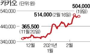 블랙록, 카카오 지분 5.18% 보유