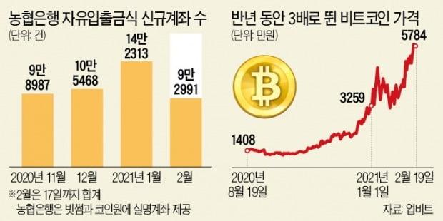 '비트코인' 어느새 6000만원…케이뱅크 1월 신규계좌 14배 폭증