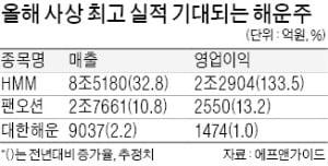 """뱃고동 커지는 해운株…""""올해 사상 최고 실적 기대"""""""