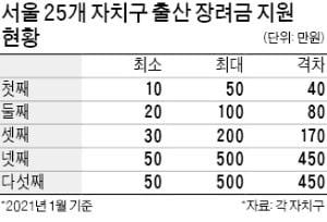 서울 25개구 출산 장려금 '첫째 20만원'으로 통일