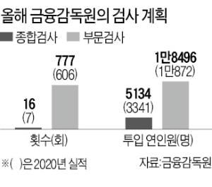 사모펀드 등 고위험 상품 '현미경 검사'