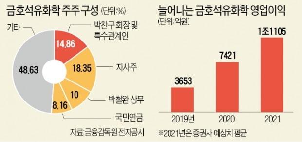고배당 무산?…금호석화, 힘빠진 '조카의 난'