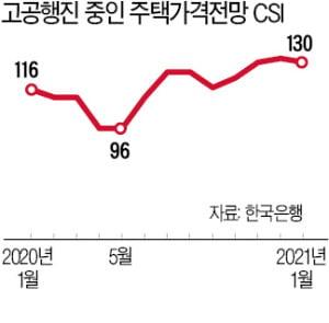 """집값 폭등 주범이 저금리? 전문가 """"한국은 정책 실패가 더 커"""""""
