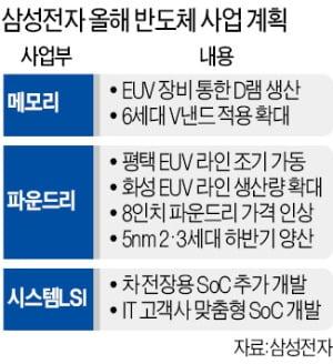 삼성, 평택 파운드리 신규라인 조기 가동