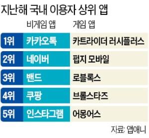 '카트라이더' 가장 많이 쓴 게임앱…'리니지M 1·2'에 돈 최고 많이 질렀다